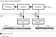 Current situation and prospects of electric traction systems used in High-Speed railways